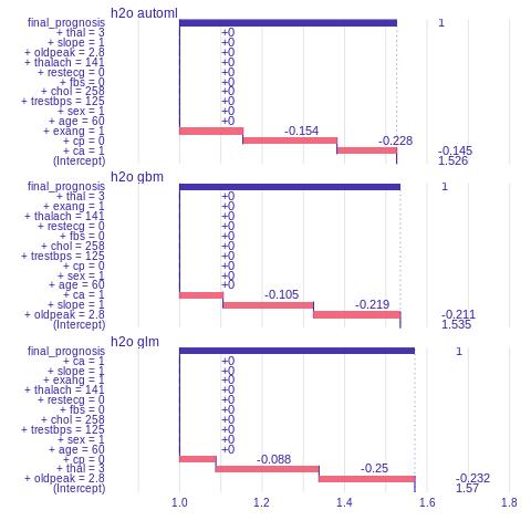 Machine Learning Interpretability With R