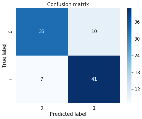 Machine Learning Interpretability